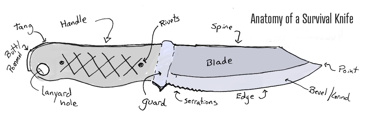 survival-knife-anatomy
